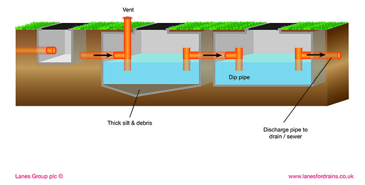 An illustration/diagram of a drain interceptor and how it works underground