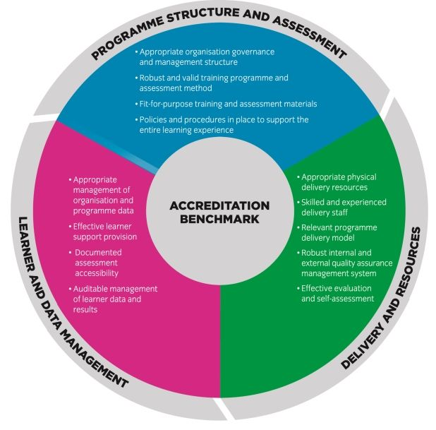 City & Guilds accreditation benchmark