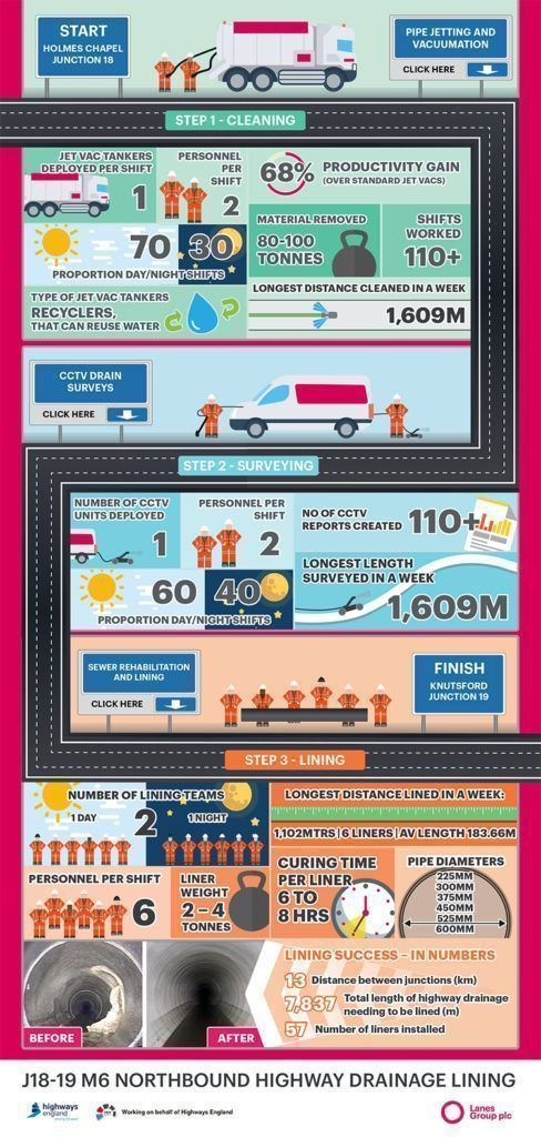 M6 Lining project infographic, extensive details and facts about the project completed by Lanes Group plc